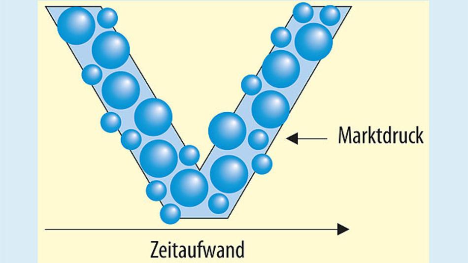 Bild 2. In der Realität bestehen die meisten V-Modelle aus getrennten Prozessen und Werkzeugen, weshalb sich der Gesamtzyklus nur schwer ändern lässt.