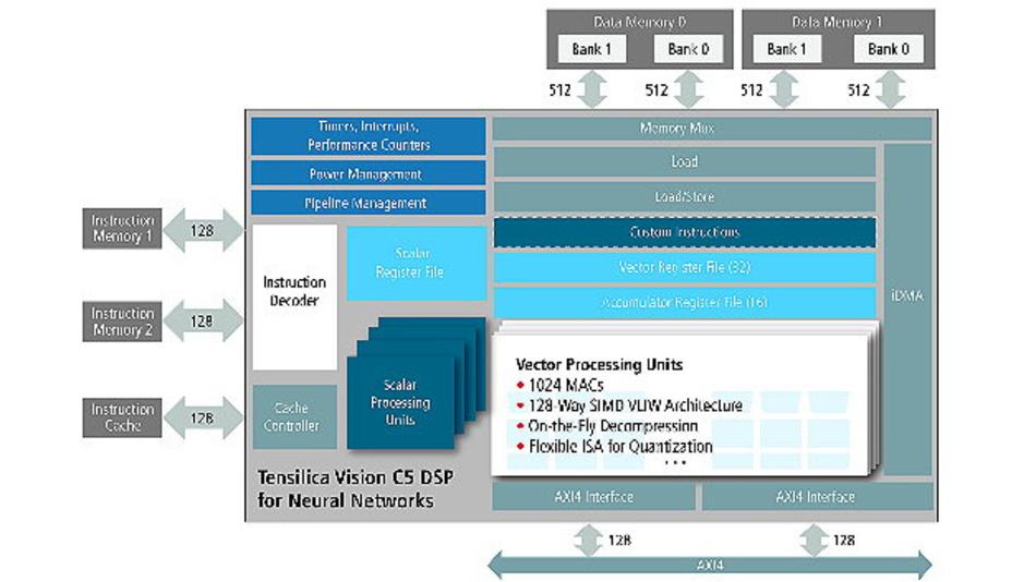 Vollständiger, eigenständiger DSP erreicht eine Verarbeitungskapazität von 1 TMAC/s.