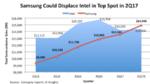 Samsung verdrängt Intel vom Spitzenplatz