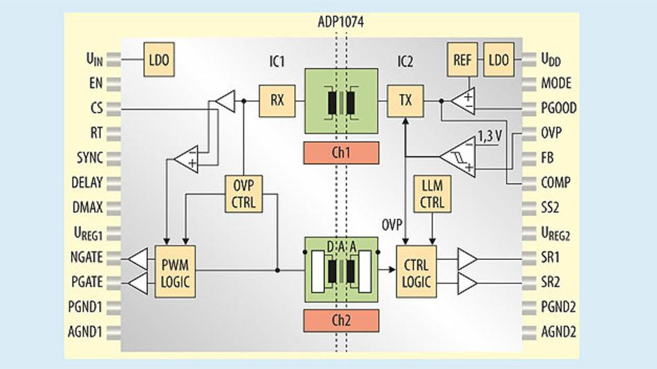 Bild 1. Prinzipielles Blockdiagramm des integrierten Controllers für Durchflusswandler-Topologie