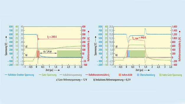 Bild 1. Vergleich eines normalen Einschaltvorgangs eines IGBT (links) mit dem Einschalten auf einen Kurzschluss (rechts). Im Kurzschlussfall überschneiden sich die Zeitbereiche einer dynamischen Stromänderung und einer hohen Gate-Spannung. (Getesteter IGBT mit UCE_max = 1200 V, betrieben mit UCE = 600 V, IC_nenn = 240 A.)