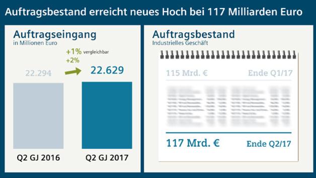Auftragseingang und Auftragsbestand von Siemens im 2. Quartal 2017