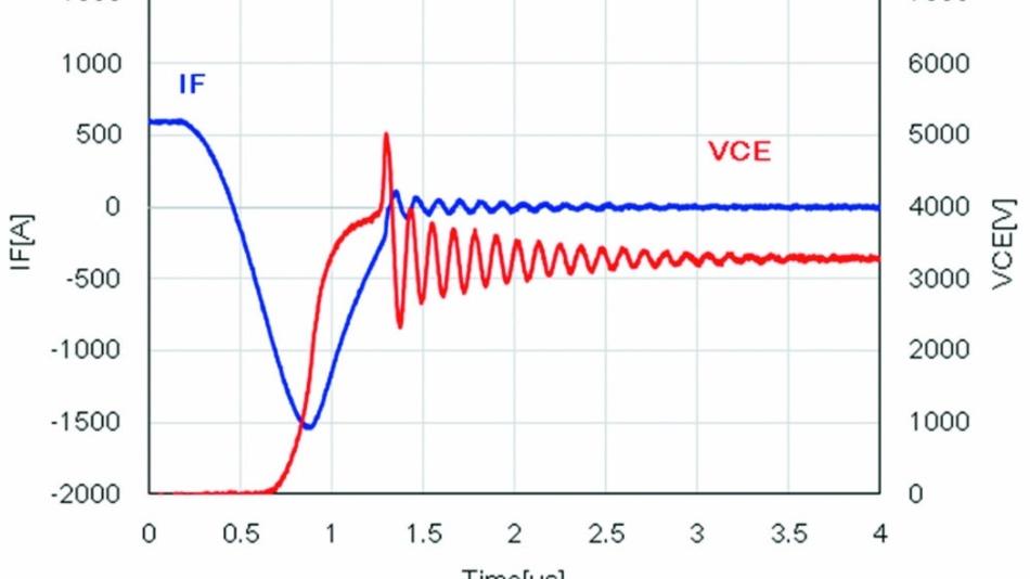 Bild 2: Rückwärtserholung an einer Diode mit hoher Spannungsspitze aufgrund des Abreißeffekts (IF ist der Diodenstrom, VCE die Kollektor-Emitter-Spannung über dem IGBT).