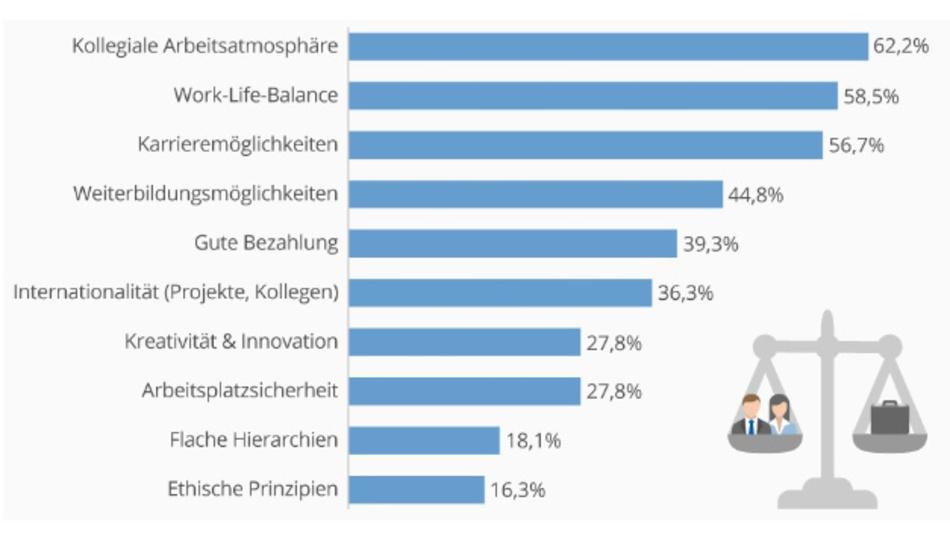 Nach welchen Kriterien entscheiden sich Millennials für einen Arbeitgeber? (Quelle: Kienbaum)