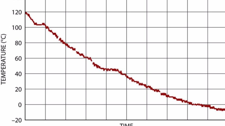 Bild 5: Berechnete Temperaturen bei einem Temperaturdurchlauf von +120 °C auf –10 °C.