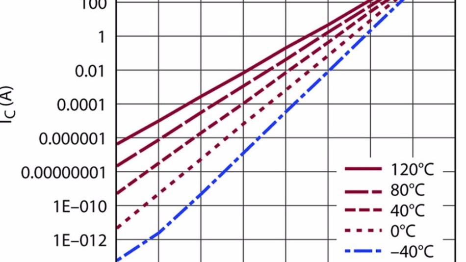 Bild 8: BJT-Kollektorstrom abhängig von der Basis-Emitter-Spannung.