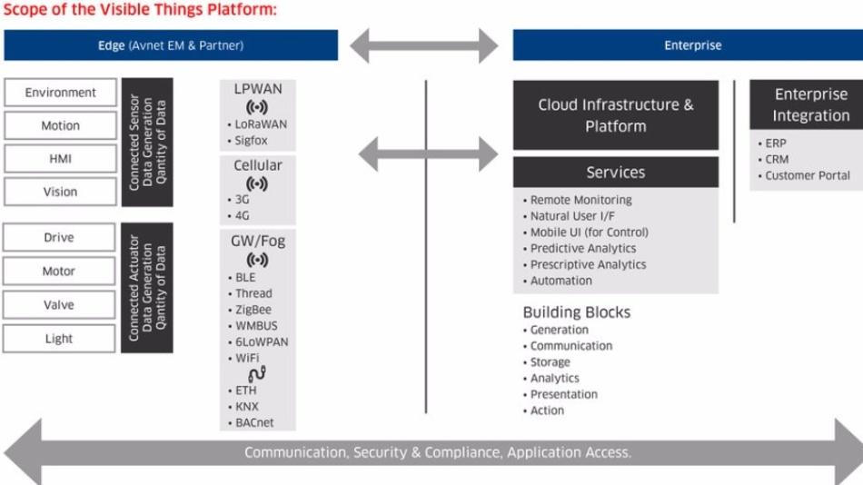 Elemente der Visible-Things-Plattform.
