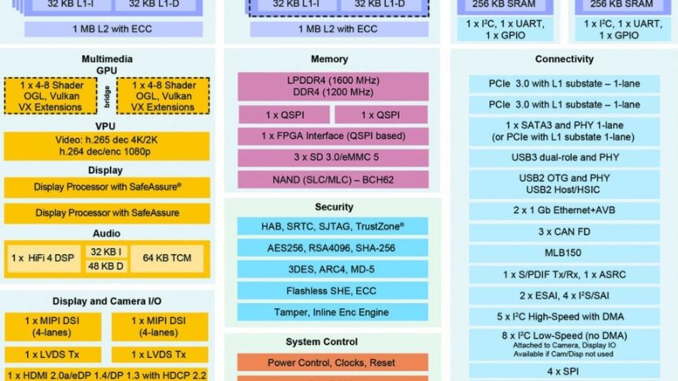 Blockdiagramm des i.MX8M und i.MX8: Die Blöcke mit gestricheltem Rahmen sind nur beim i.MX8 vorhanden. Unklar ist, warum NXP einen vermeintlichen ARM Cortex-M4F nennt. ARM bietet eine solche CPU nicht an, die offizielle Bezeichnung lautet Cortex-M4 (siehe: http://www.arm.com/products/processors/cortex-m).