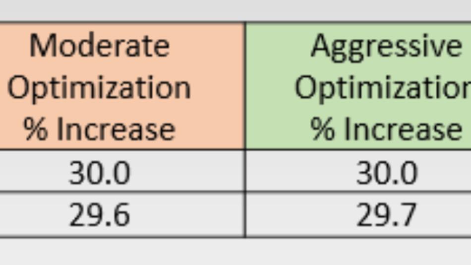 Bei hauseigenen Benchmark-Tests hat Performance-IPs Tool »Memory Request Optimizer« die Latenz von DRAMs um Werte von 71, 77 und 78 Prozent reduziert.