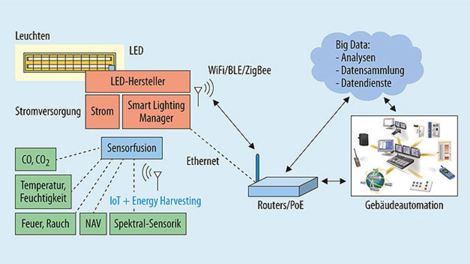 Bild 1. Sensorik in Leuchten als zentraler Bestandteil für die IoT-Anbindung.