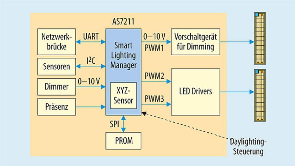 Bild 2. Smart Light Manager AS7211: integrierter Sensor zur Detektion, Steuerung und Regelung von Lichtquellen. Auch als Smart Light Director AS7225 verfügbar mit direktem I²C Output am eigenen Mikrocontroller.