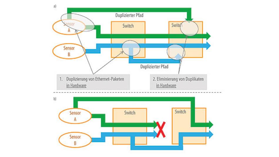Bild 1. Bei dem Standard IEEE 802.1CB wird an einer definierten Stelle im Netzwerk ein Datenpaket dupliziert, über redundante Pfade verschickt und das Duplikat später eliminiert (a). Beim Ausfall einer Leitung funktioniert die Kommunikation dank der redundanten Pfade weiter (b).