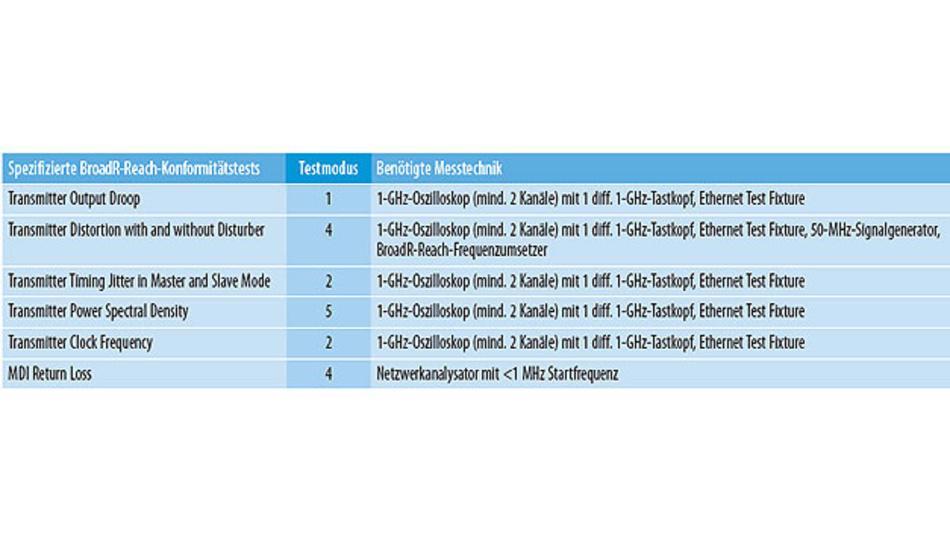 Übersicht über spezifizierte BroadR-Reach-Konformitätstests (OPEN Alliance) für den Physical Layer (Ethernet), die verwendeten Testmodi und die benötigte Messtechnik.