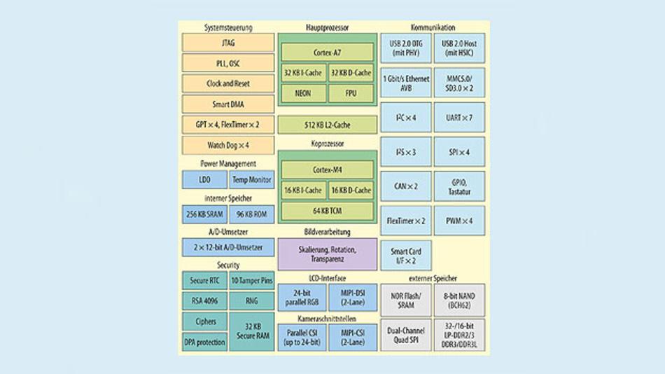 Cyber-Security: Bausteine für mehr Sicherheit | Seite 3 | Elektronik