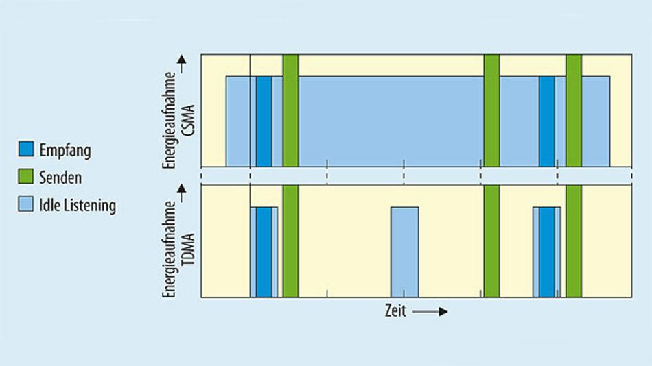 Bild 1. Darstellung der reduzierten Energieaufnahme bei zeitlich koordinierten Zugriffsverfahren (TDMA) mit kürzeren Idle-Listening-Zuständen gegenüber Zugriffsmethoden nach dem Konkurrenzverfahren (CSMA).