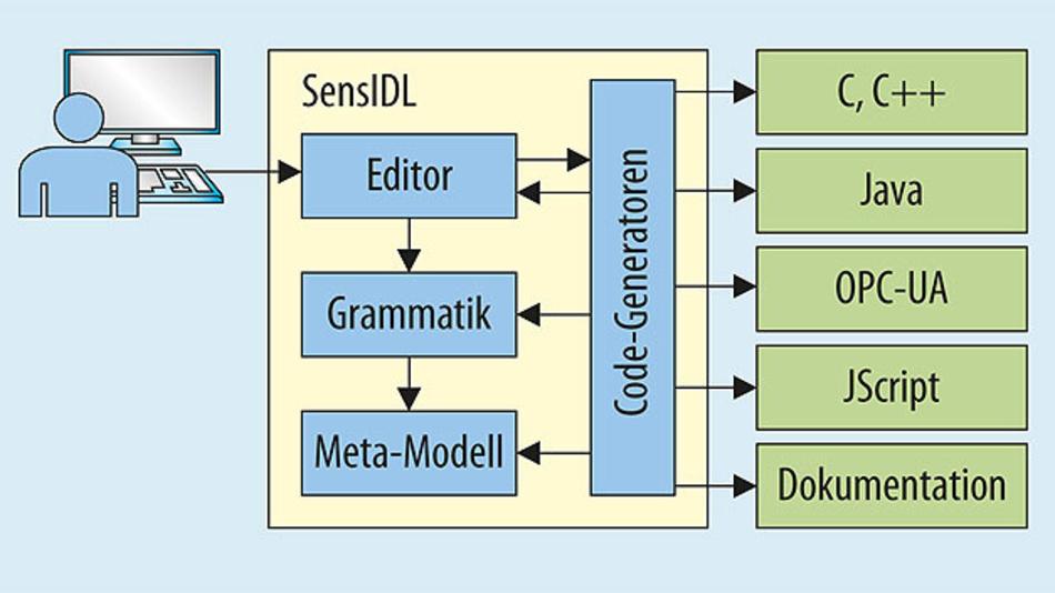 Bild 1. Schematischer Aufbau des SensIDL-Werkzeuges. Der Editor unterstützt den Entwickler bei der Definition einer Sensorschnittstelle. Die Code-Generatoren nutzen die Schnittstellenbeschreibung und die im Metamodell definierten Zusammenhänge, um den sensorspezifischen Implementierungscode automatisch zu generieren (OPC UA: Open Platform Communications – Unified Architecture).
