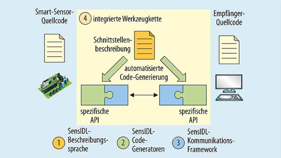 Bild 2. SensIDL besteht als Werkzeugkette aus den drei Elementen Beschreibungssprache, Code-Generatoren und Kommunikations-Framework. Es wurde als Plug-in für die Entwicklungsumgebung Eclipse realisiert.