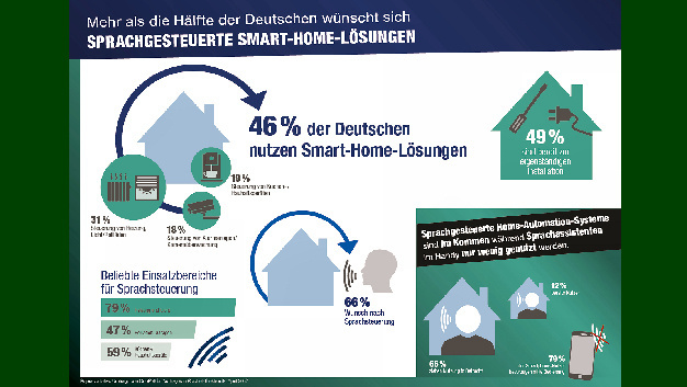 Smart-Home-Lösungen in Deutschland