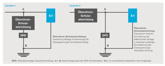 Praxistipp: Überspannungsschutz korrekt installieren – elektroboerse ...
