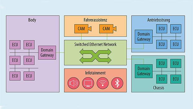 Bild 1. Die Switch-basierte Architektur, die das Ethernet-Protokoll ermöglicht, sorgt für einfachere Kabelsysteme als von CAN oder MOST unterstützt.