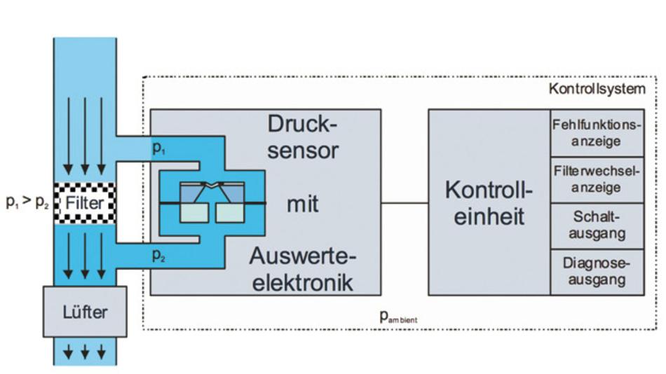 Praxisbeispiel-Grafik: Filterkontrolle mir einem Differenzsensor