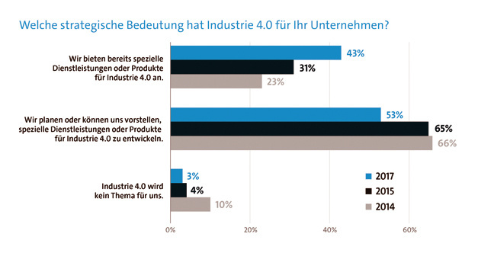 Bitkom-Research-Umfrage unter 314 ITK-Unternehmen ab drei Mitarbeitern