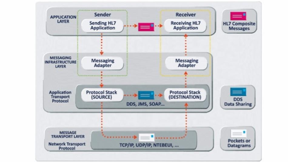HL7-Standard mit DDS-Implementierung.