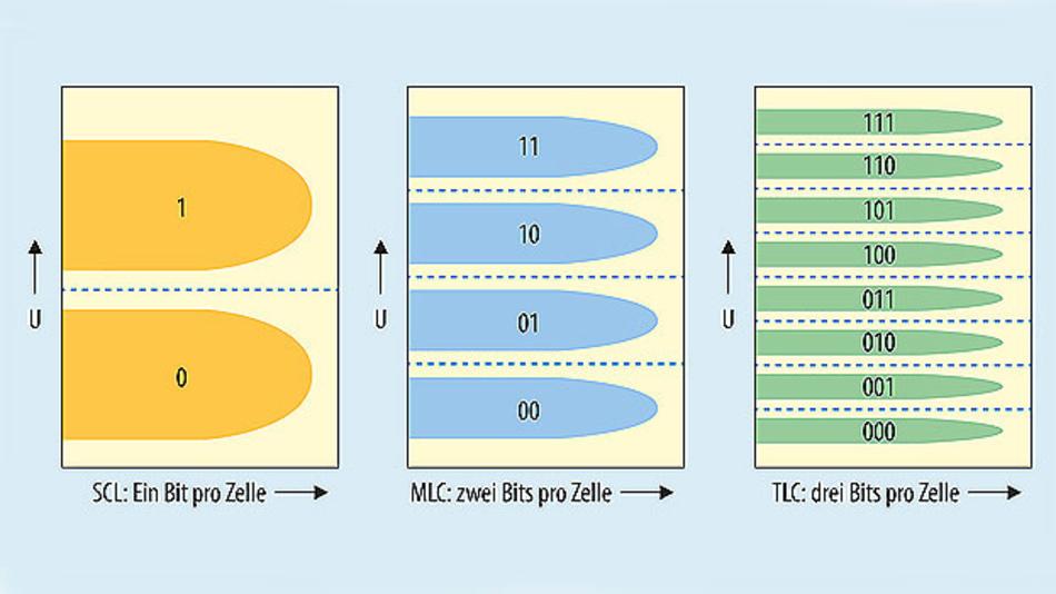 Bild 1. Single Level Cells müssen nur zwei Spannungszustände unterscheiden können und sind deshalb sehr robust. Triple Level Cells speichern drei Bits pro Zelle, benötigen dafür aber acht Spannungsniveaus, die der Controller unterscheiden muss.