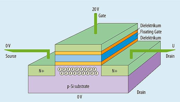 Bild 2. Floating-Gate-Transistor einer Flash-Speicherzelle. Der Schreibvorgang erfolgt durch das Anlegen einer vergleichsweise großen Spannung, die die Elektronen aus dem Substrat ins Floating Gate überführt.