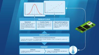 """Der Technologie-Stack """"Thinglyfied 2"""" von SSV Software Systems ist als Basis für intelligente Sensoren vorgesehen."""