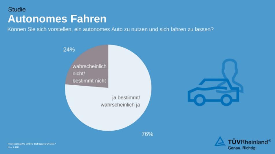 Ergebnisse der Studie zum autonomen Fahren des TÜV Rheinlands.
