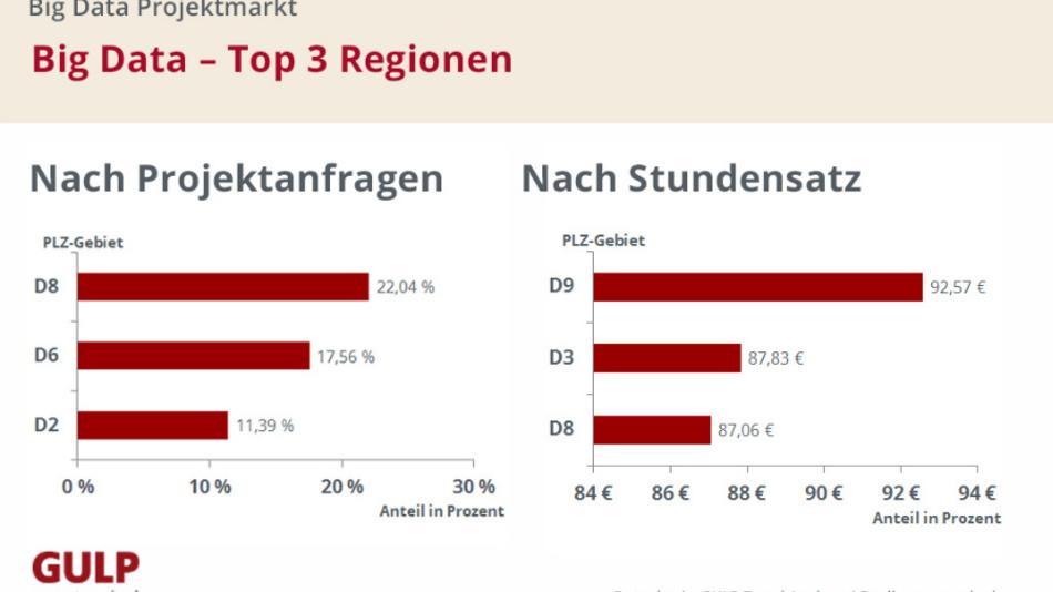 Das Postleitzahl-Gebiet 8, der Großraum München, liegt ganz vorne, wenn es um Projektanfragen für Big Data geht. Beim Stundensatz schafft die Region jedoch nur Platz 3.