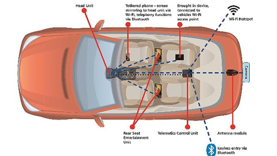 Wi-Fi- und Bluetooth-Anwendungen im Fahrzeug.