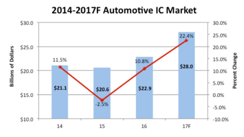 Der Umsatz mit ICs für den Einsatz in Kraftfahrzeugen steigt in diesem Jahr um nicht weniger als 22,4 Prozent