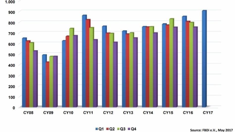 Deutscher Bauelemente-Distributionsmarkt (gemäß FBDi e.V.) wuchs im ersten Quartal