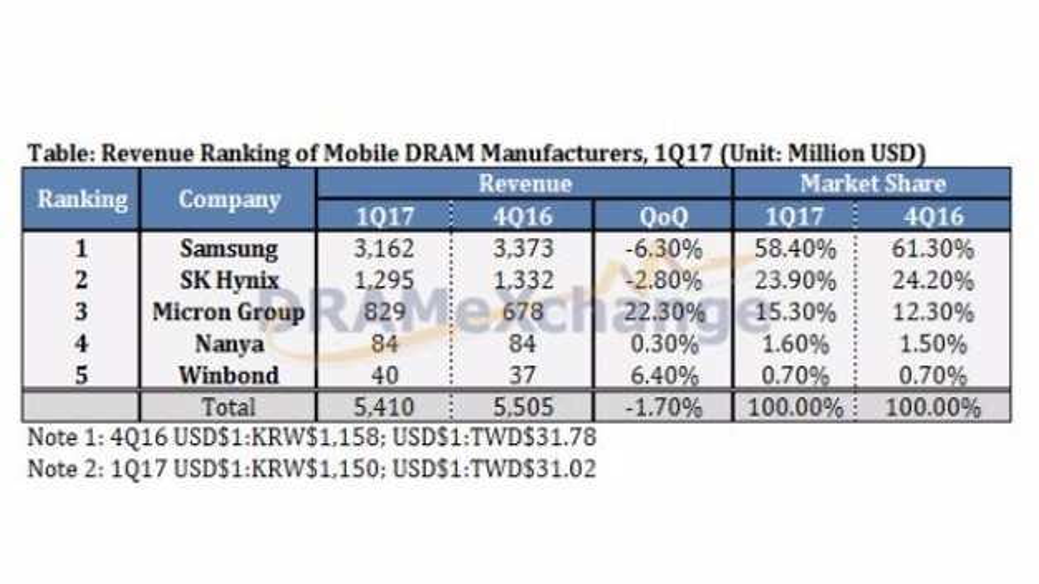 Umsatz-Ranking der DRAM-Preise für Mobilgeräte.