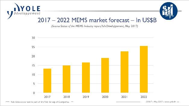 Der Umsatz mit MEMS-Sensoren wird laut Yole von 13 Mrd. Dollar in diesem Jahr 2018 auf rund 15 Mrd. Dollar 2017 steigen, 2022 wird er voraussichtlich über 25 Mrd. Dollar erreichen