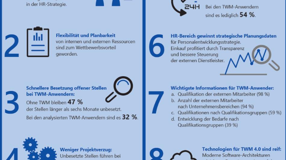 Lünendonk-Trendstudie: »Total Workforce Management 4.0: Wettbewerbsvorteile durch bessere Steuerung interner und externer Mitarbeiter«