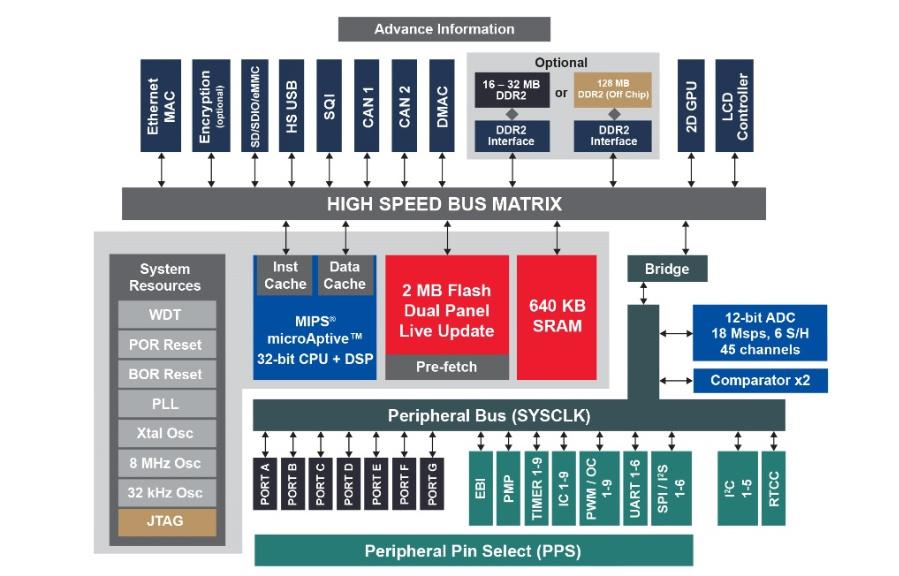 Blockdiagramm des PIC32MZDA. Mit 16 oder 32 MB DDR2-Speicher on Chip und 2D-GPU werden Anwendungen möglich, die bislang MPUs vorbehalten waren.