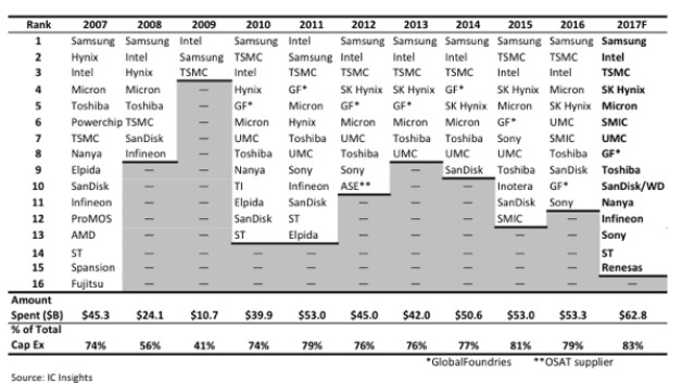 Die Halbleiterhersteller, die mehr als 1 Mrd. Dollar in den Ausbau der Kapazitäten stecken: Nur 2007 waren es mehr