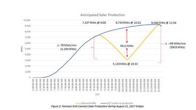 So sagt die CAISO den Verlauf der von PV-Erzeugern ins kalifonische Netz eingespeisten Energie während der Sonnenfinsternis am 21. August 2017 voraus.