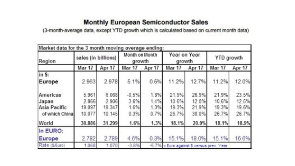 Der Umsatz mit Halbleitern in Europa im März und April 2017