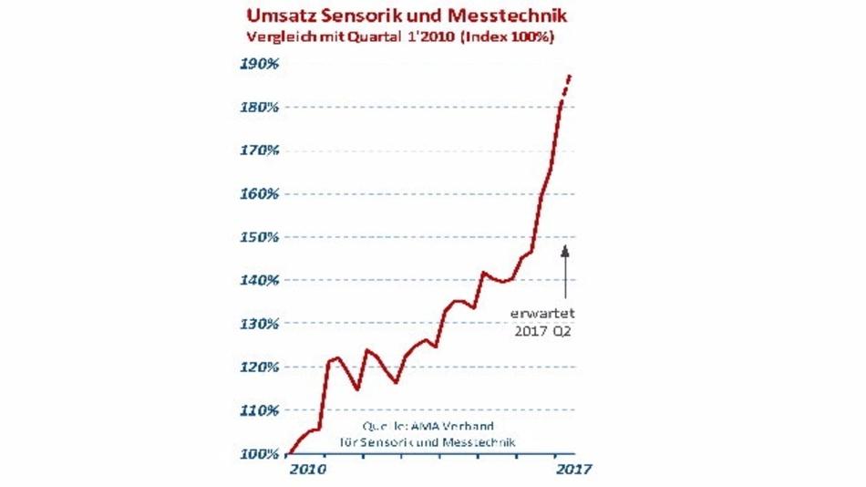 Umsatzsstatistik Sensorik und Messtechnik