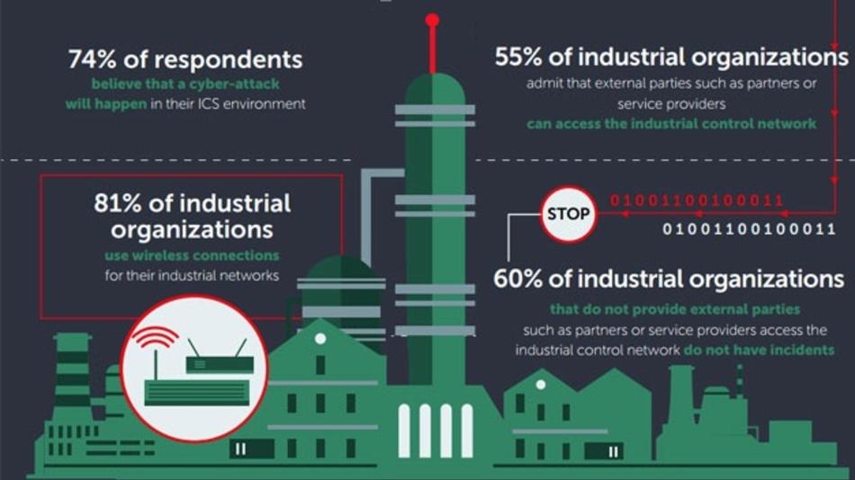 Kaspersky Lab hat eine Studie zur Sicherheit von Industriellen Systemen durchgeführt.
