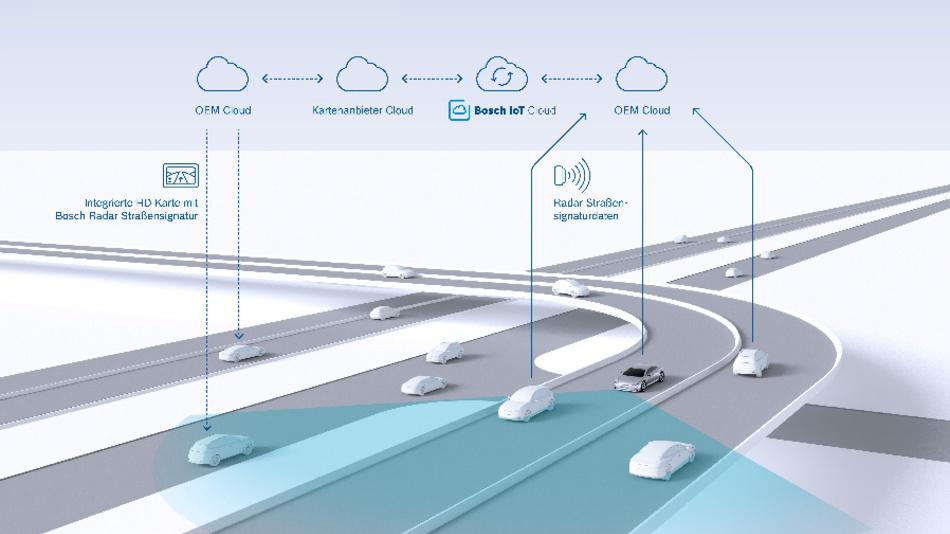 Bosch setzt Radarsignale zur Positionierung der Fahrzeuge im Straßenverkehr ein.