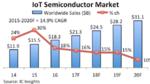 IoT-Umsätze leicht nach unten korrigiert
