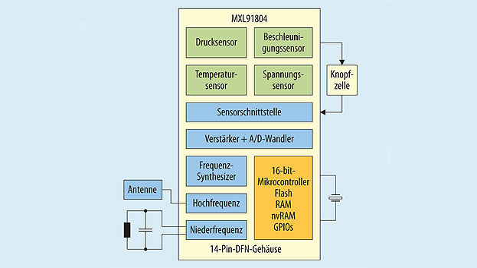 Bild 2. Blockschaltbild des Mikrocontrollers MLX91804.