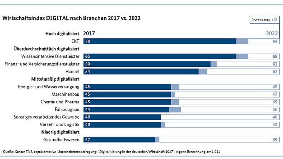 Digitalisierungsgrad der gewerblichen Wirtschaft (Wirtschaftsindex DIGITAL).