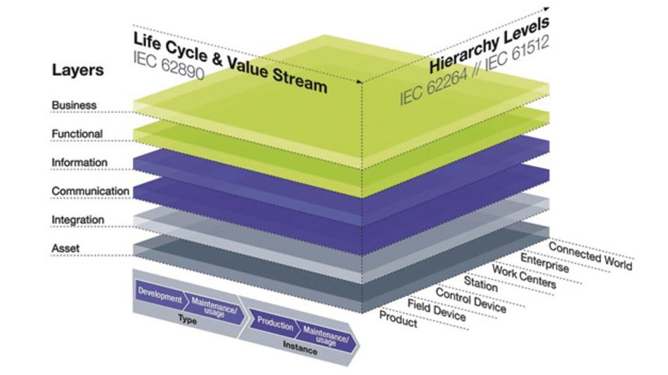 Die Bedeutung von OPC UA im Referenzarchitekturmodell RAMI4.0 der Plattform Industrie 4.0