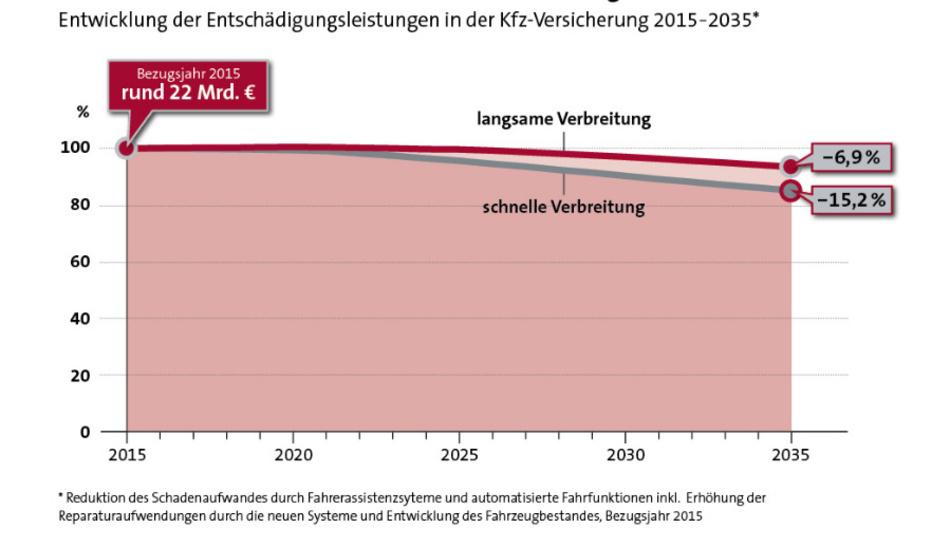 Untersuchung des GDV zu der Entwicklung der Schadensleistungen im Straßenverkehr bis 2035.